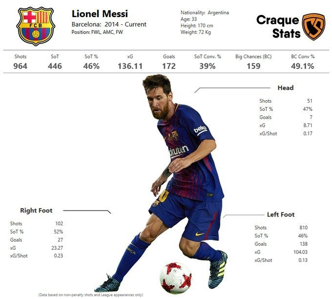 Six season's worth of Messi's shots, broken up by body part. Data as at 12 June 2020.