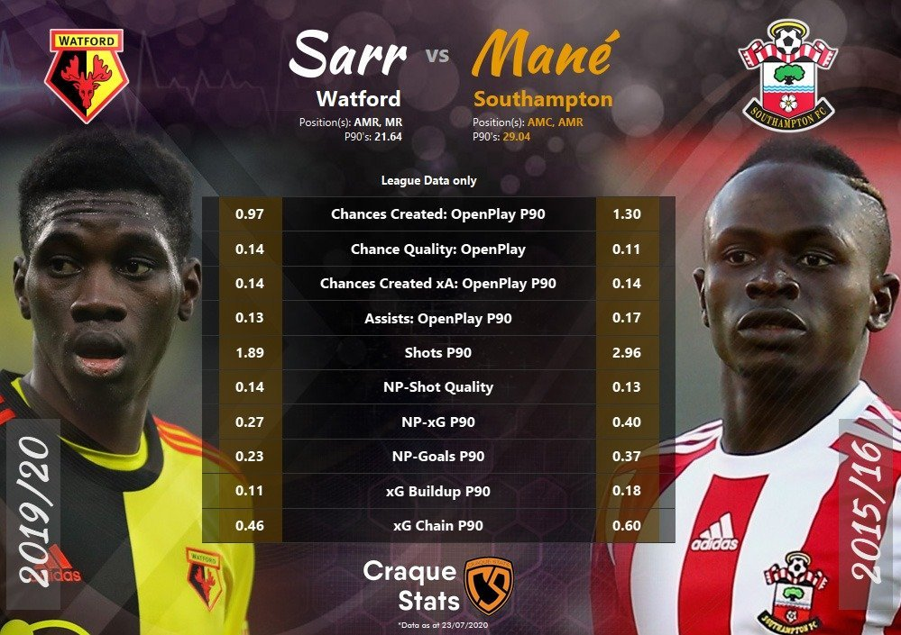 Statistical comparison of Ismaila Sarr and Sadio Mané. Data as at Thu, 23 July 2020.
