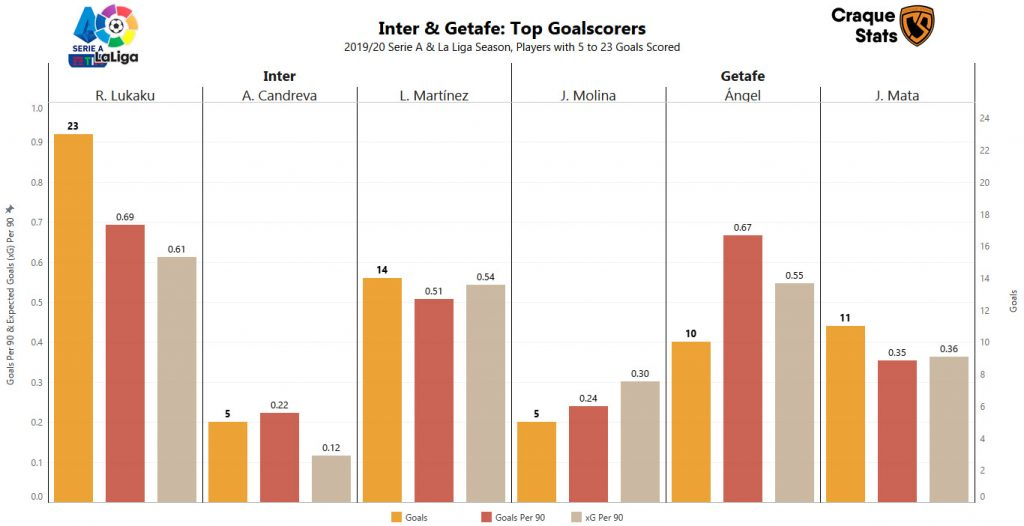 Bar chart showing the main goalscorers for Inter and Getafe in the their respective domestic leagues this season. Data as at Sun, 2 August 2020.