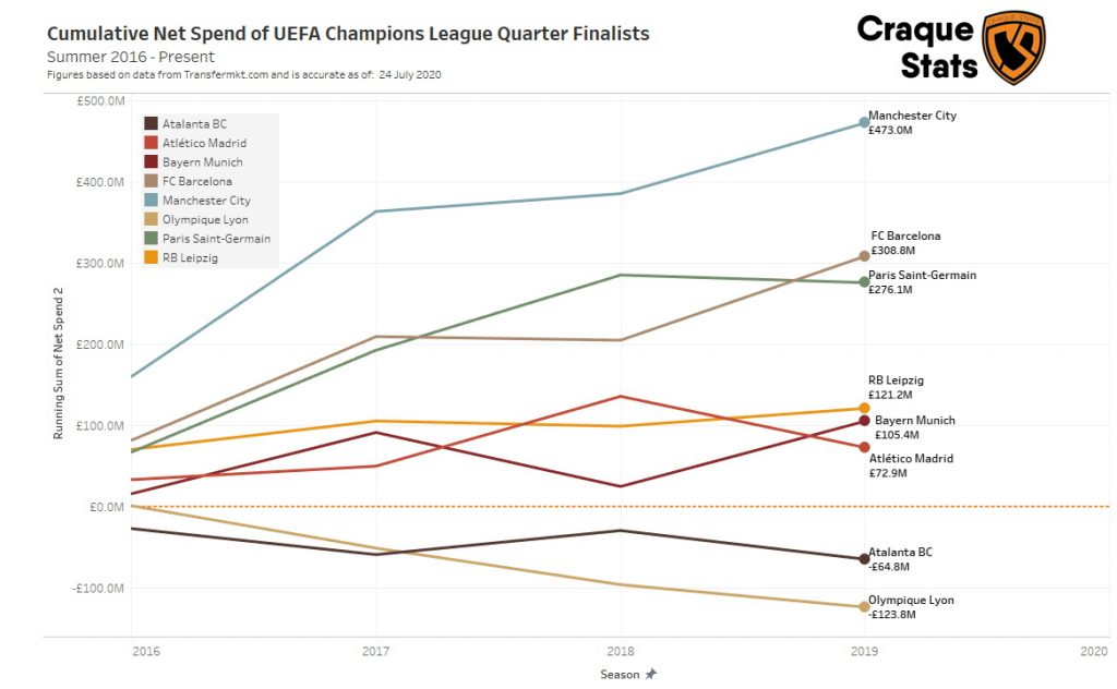 Cumulative Net Spend of the 2019/20 UEFA Champions League Quarter-Finalists. Starting in 2016 as it is the year Leipzig reached the Bundesliga.