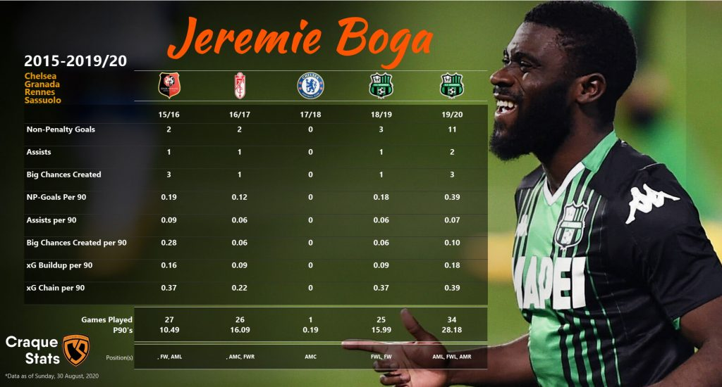 Breakdown of Jérémie Boga's attacking numbers from his last 5 seasons at Rennes, Granada, Chelsea and Sassuolo. Data as of Sun, 30 August 2020.