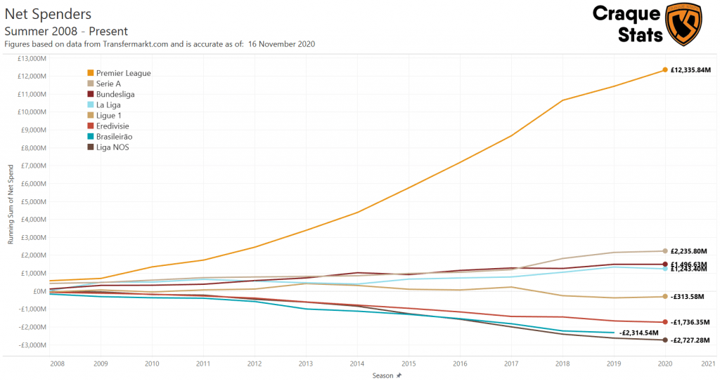 Cumulative Net Spend of Top Leagues over the past 12 years.
